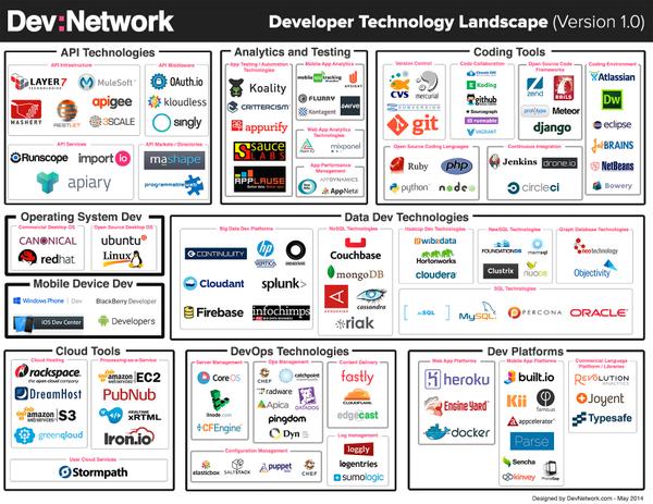 Devnetwork Devtech Landscape Devnetwork